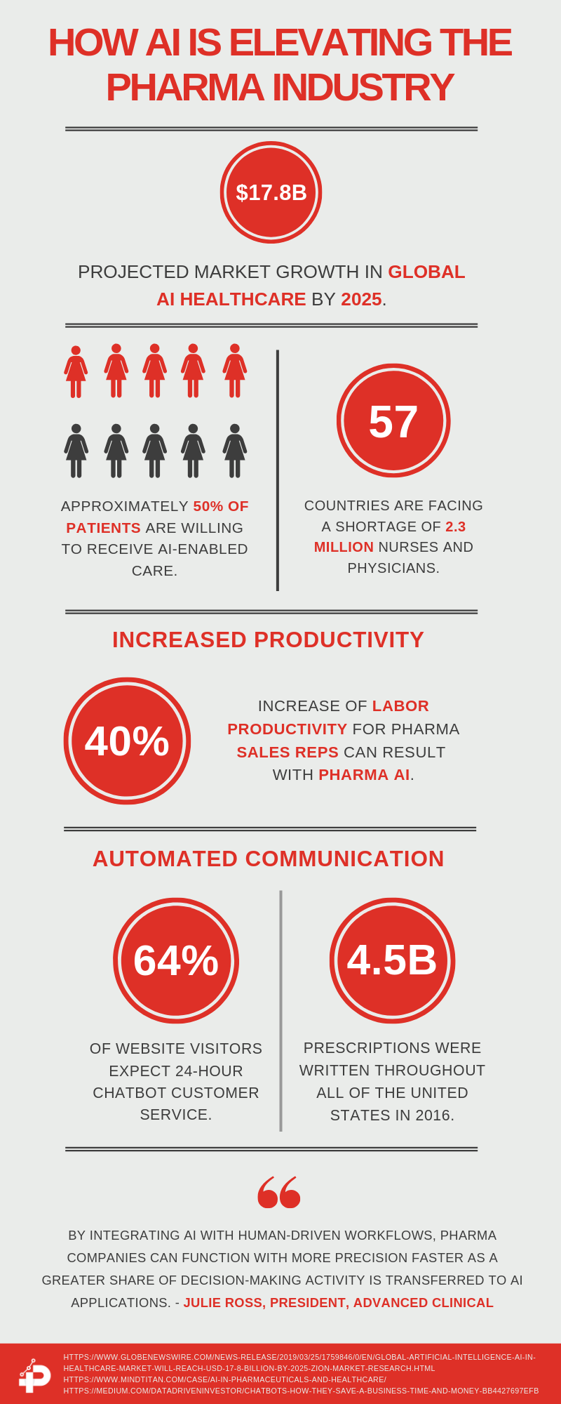 AI Elevates The Pharma Industry